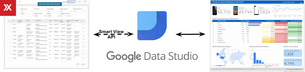 translation management system integration with google data studio