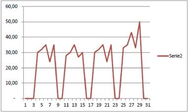 a graph of the number of projects started on a daily basis during one calendar month.